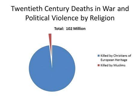 من هم الإرهابيون الحقيقيون؟ مقارنة